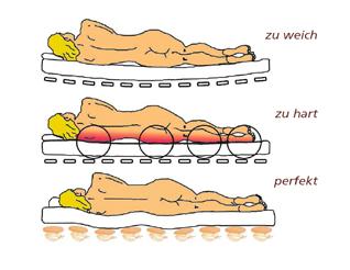 Schlafergonomie